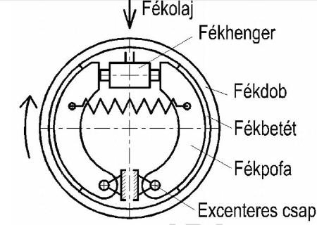 Hidromechanikus belső dobfék