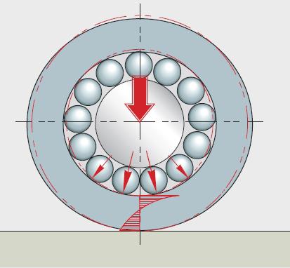 A külső gyűrű rugalmas deformációja