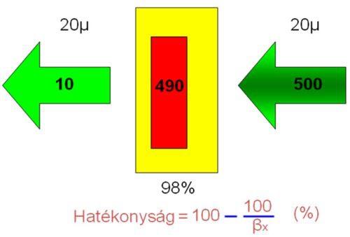 A szűrési hatékonyság százalékban