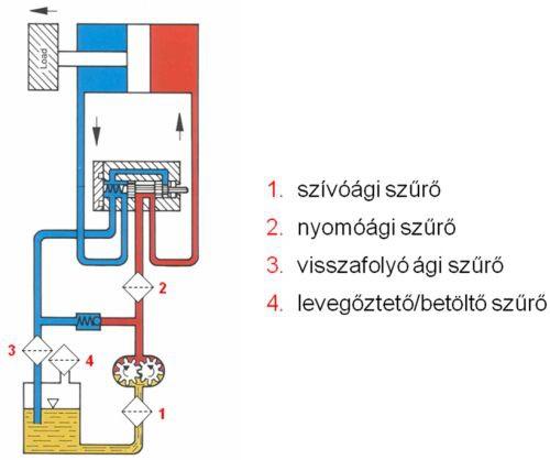 A szűrők fajtái, és elhelyezése a hidrosztatikus rendszerekben